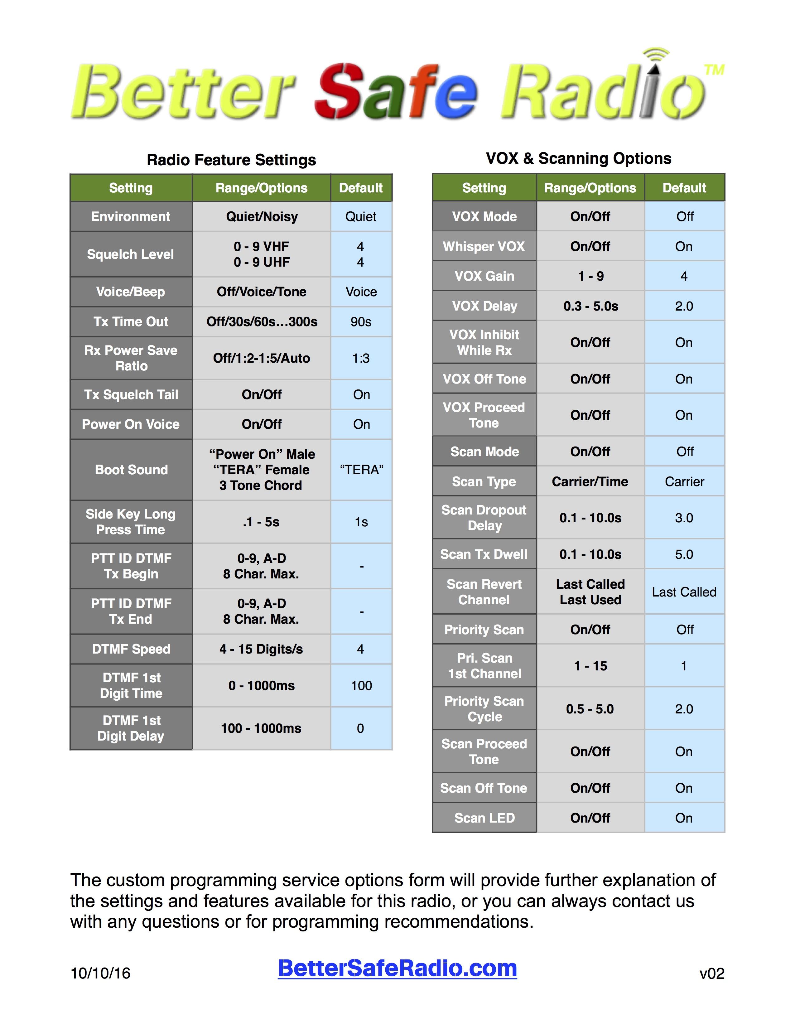 Better Safe Radio TERA TR-505-C Programming Chart p2 v01