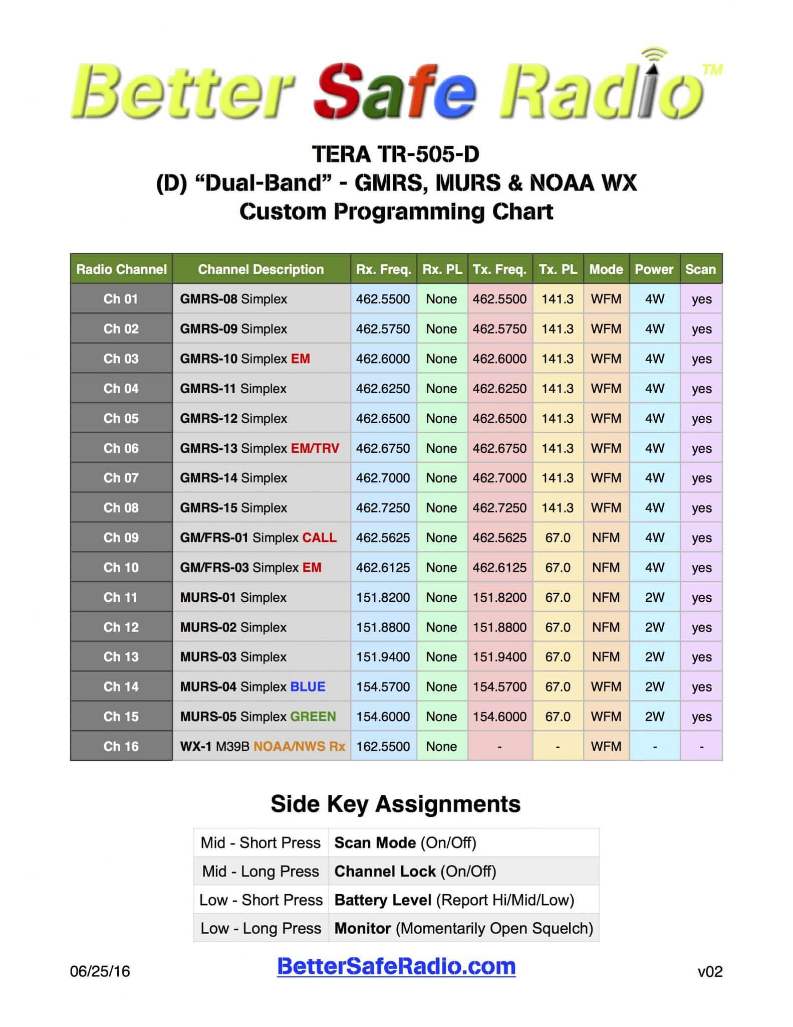 Better Safe Radio TERA TR-505-D Programming Chart v02